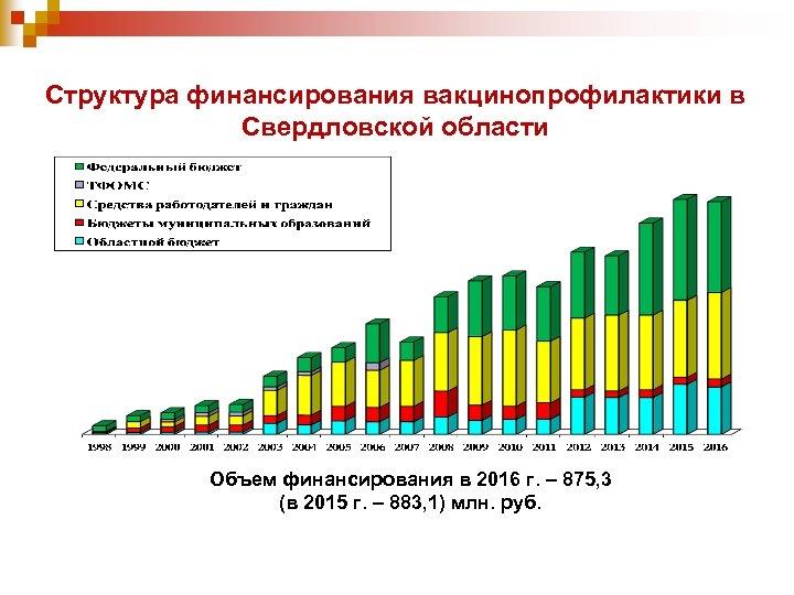 Структура финансирования вакцинопрофилактики в Свердловской области Объем финансирования в 2016 г. – 875, 3