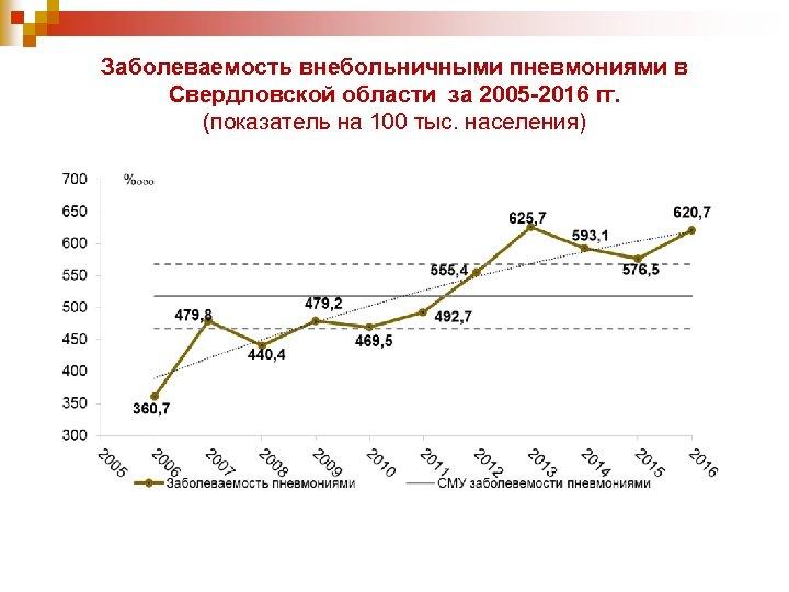 Заболеваемость внебольничными пневмониями в Свердловской области за 2005 -2016 гг. (показатель на 100 тыс.
