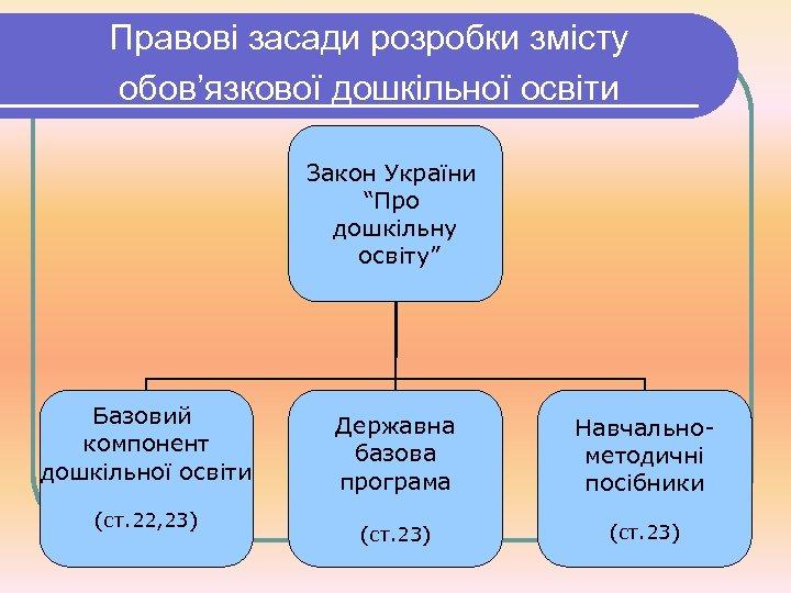 """Правові засади розробки змісту обов'язкової дошкільної освіти Закон України """"Про дошкільну освіту"""" Базовий компонент"""
