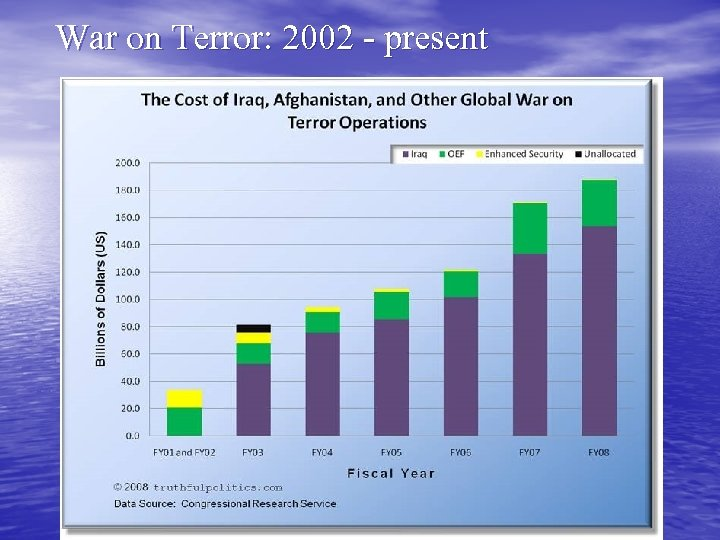 War on Terror: 2002 - present 43