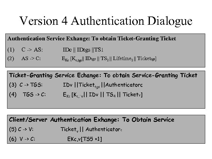 Version 4 Authentication Dialogue Authentication Service Exhange: To obtain Ticket-Granting Ticket (1) C ->