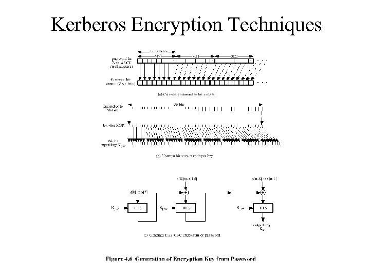 Kerberos Encryption Techniques