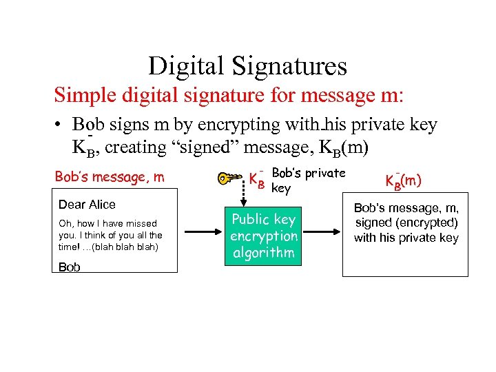 Digital Signatures Simple digital signature for message m: • Bob signs m by encrypting