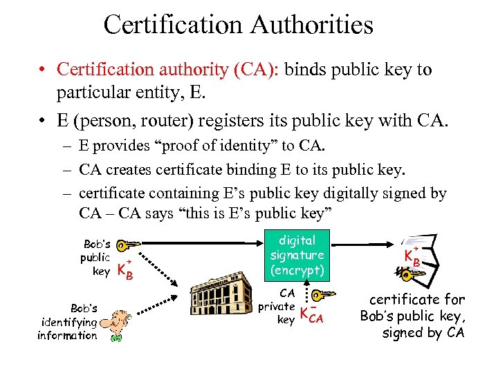 Certification Authorities • Certification authority (CA): binds public key to particular entity, E. •