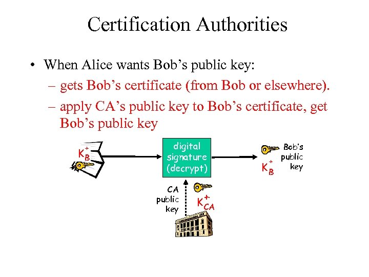 Certification Authorities • When Alice wants Bob's public key: – gets Bob's certificate (from