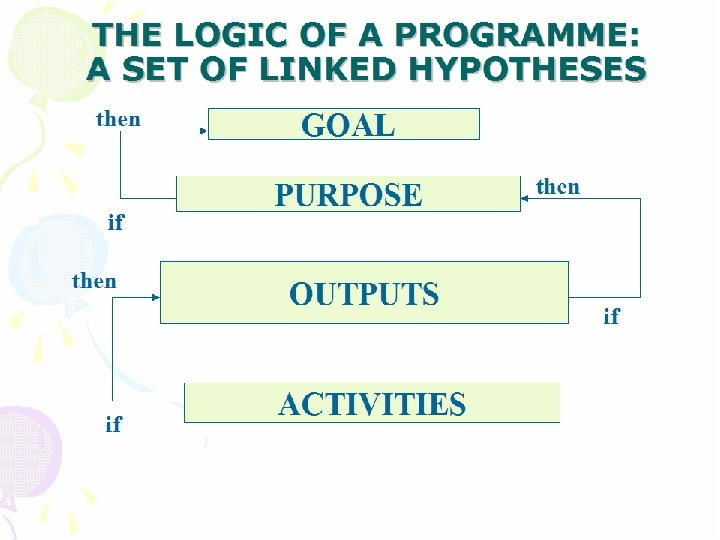 THE LOGIC OF A PROGRAMME: A SET OF LINKED HYPOTHESES then if GOAL PURPOSE