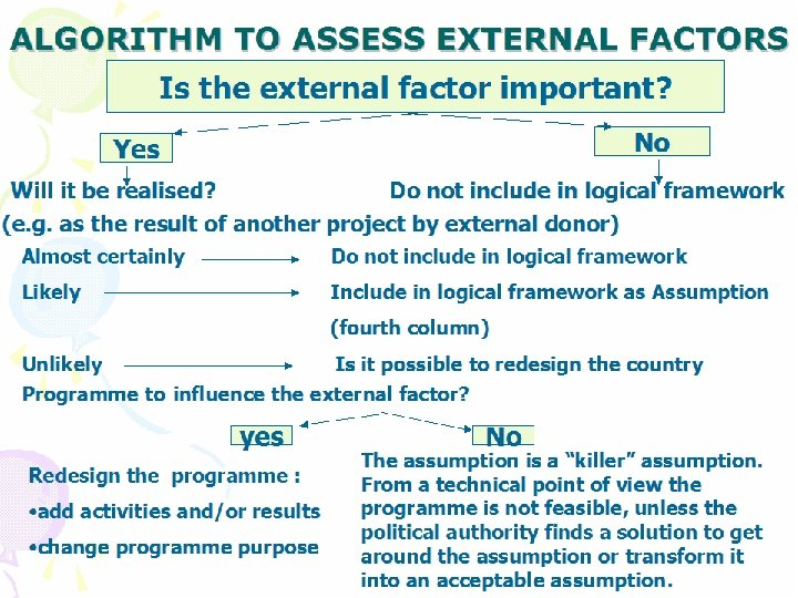 ALGORITHM TO ASSESS EXTERNAL FACTORS Is the external factor important? No Yes Will it