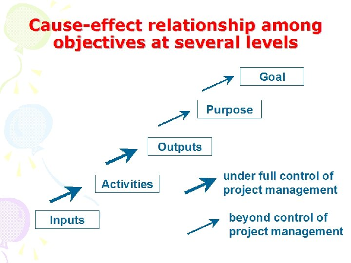 Cause-effect relationship among objectives at several levels Goal Purpose Outputs Activities Inputs under full