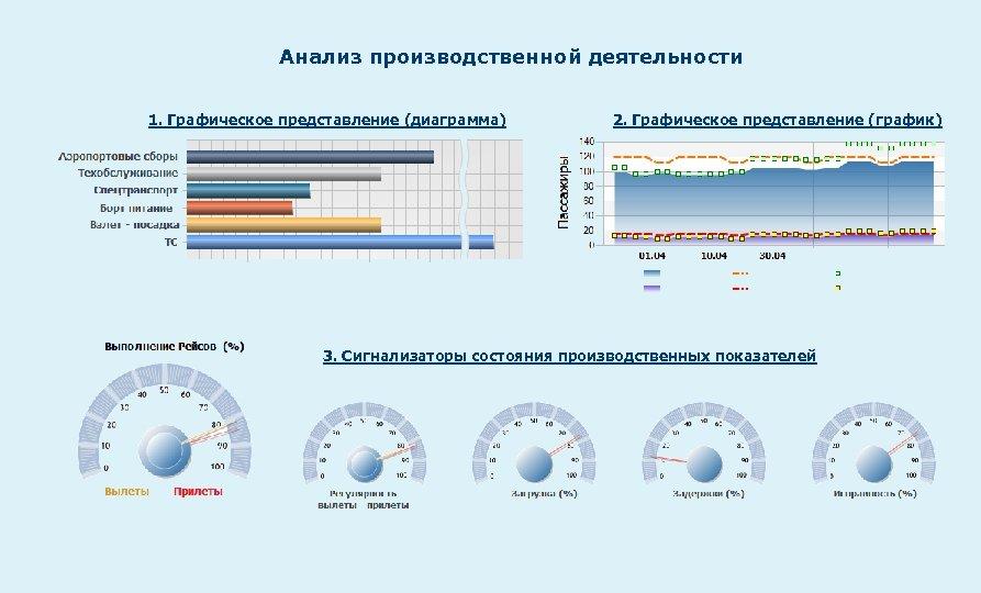 Анализ производственной деятельности 1. Графическое представление (диаграмма) 2. Графическое представление (график) 3. Сигнализаторы состояния