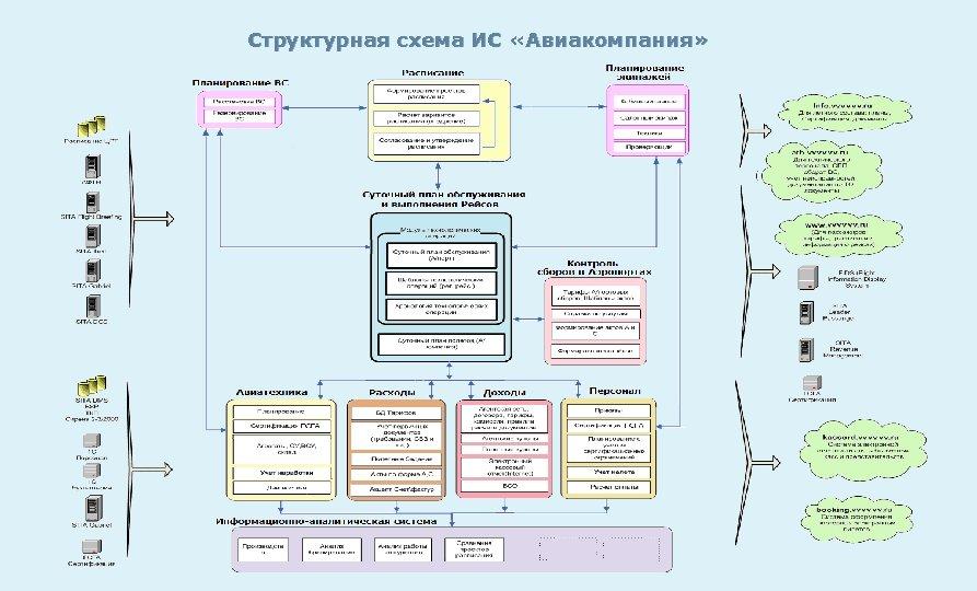 Структурная схема ИС «Авиакомпания»