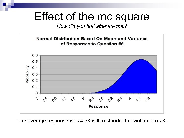 Effect of the mc square How did you feel after the trial? The average