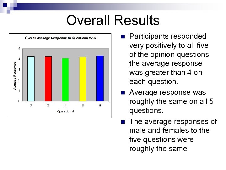 Overall Results n n n Participants responded very positively to all five of the
