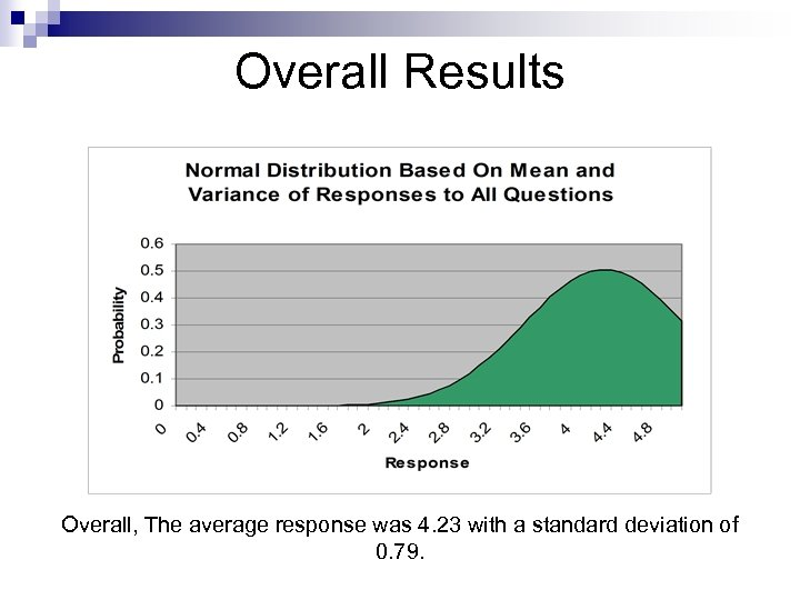 Overall Results Overall, The average response was 4. 23 with a standard deviation of