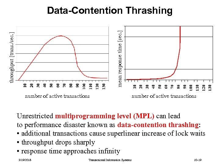 throughput [trans. /sec. ] mean response time [sec. ] Data-Contention Thrashing number of active