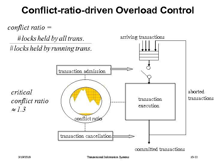 Conflict-ratio-driven Overload Control conflict ratio = arriving transactions transaction admission critical conflict ratio 1.
