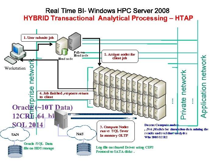 Real Time BI- Windows HPC Server 2008 HYBRID Transactional Analytical Processing – HTAP NAS