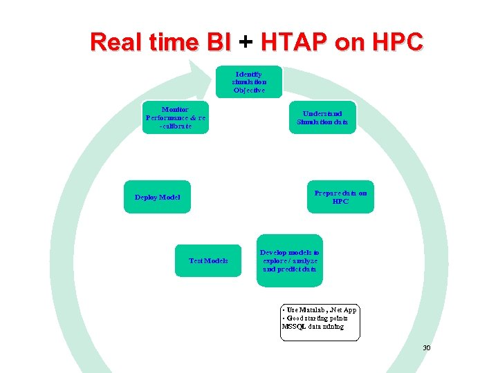 Real time BI + HTAP on HPC Identify simulation Objective Monitor Performance & re