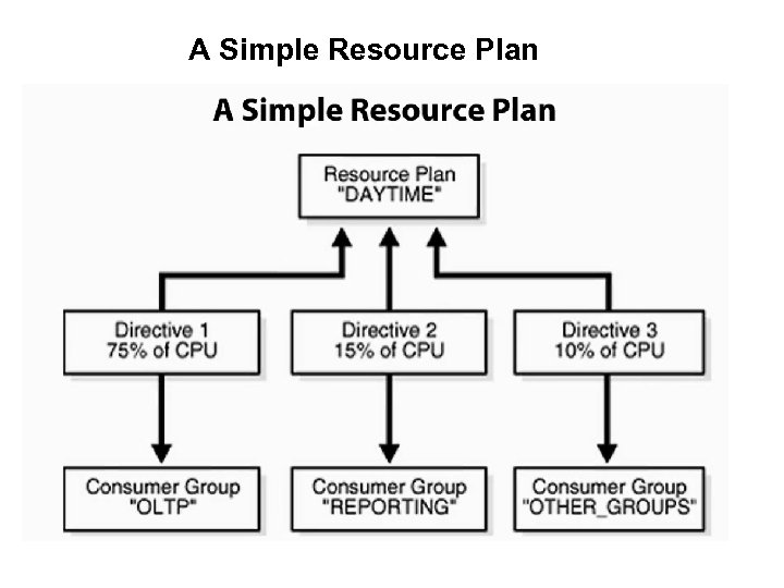 A Simple Resource Plan