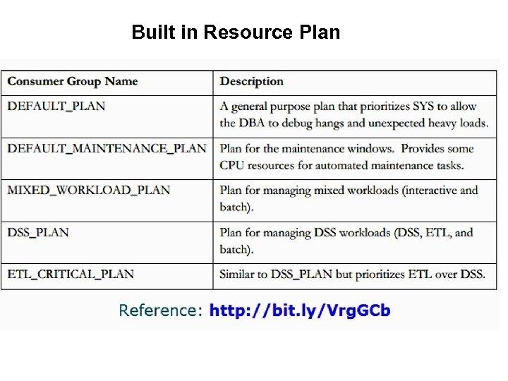 Built in Resource Plan