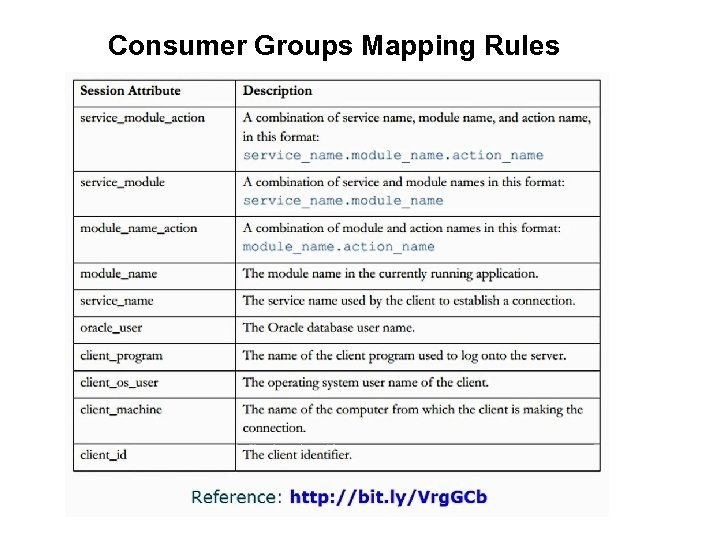 Consumer Groups Mapping Rules