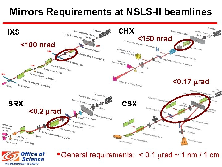 Mirrors Requirements at NSLS-II beamlines CHX IXS <100 nrad <150 nrad <0. 17 mrad
