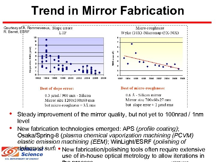 Trend in Mirror Fabrication Courtesy of A. Rommeveaux, R. Barret, ESRF • • Steady