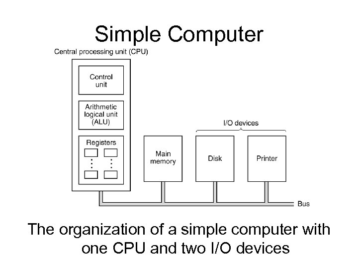 Simple Computer The organization of a simple computer with one CPU and two I/O