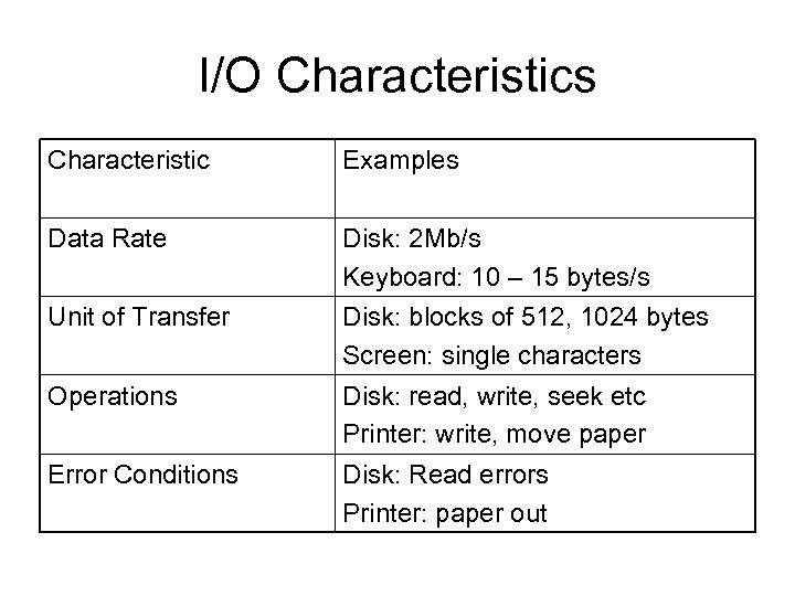 I/O Characteristics Characteristic Examples Data Rate Disk: 2 Mb/s Keyboard: 10 – 15 bytes/s