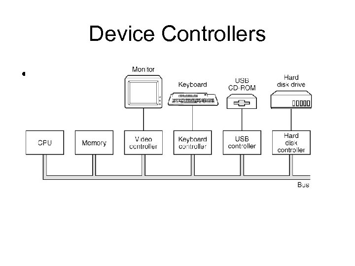 Device Controllers • Figure 3 -2. A model for connecting the CPU, memory, controllers,