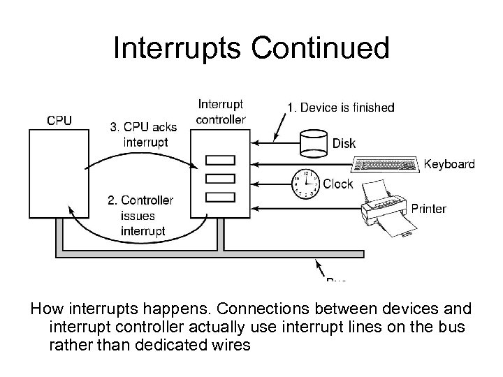 Interrupts Continued How interrupts happens. Connections between devices and interrupt controller actually use interrupt