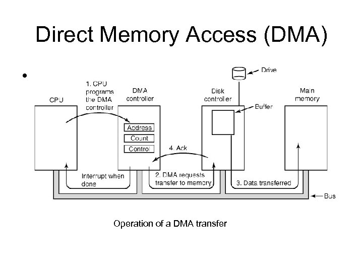 Direct Memory Access (DMA) • Figure 3 -4. Operation of a DMA transfer