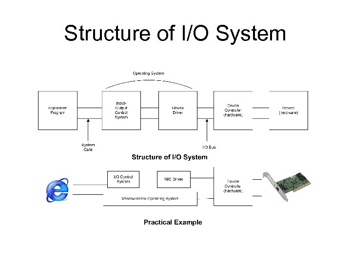 Structure of I/O System