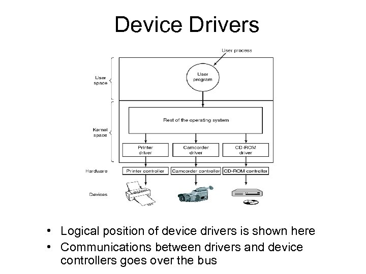 Device Drivers • Logical position of device drivers is shown here • Communications between