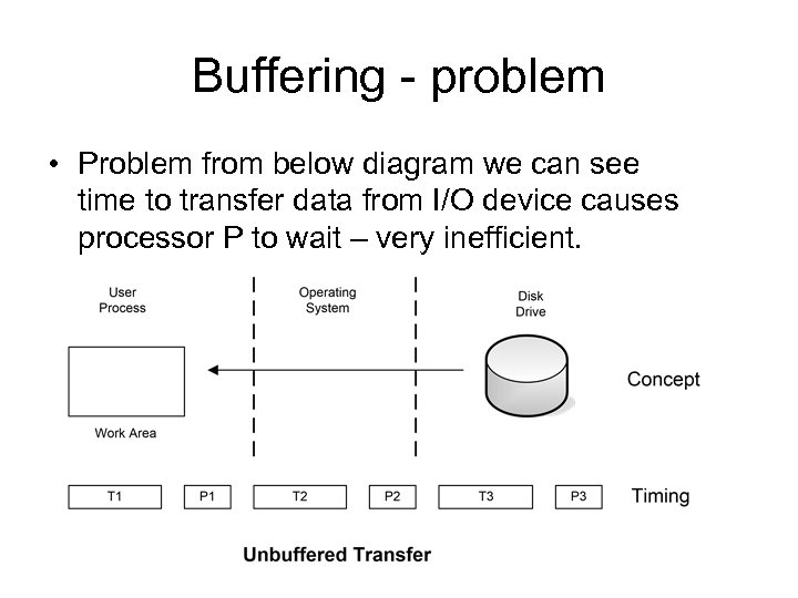 Buffering - problem • Problem from below diagram we can see time to transfer