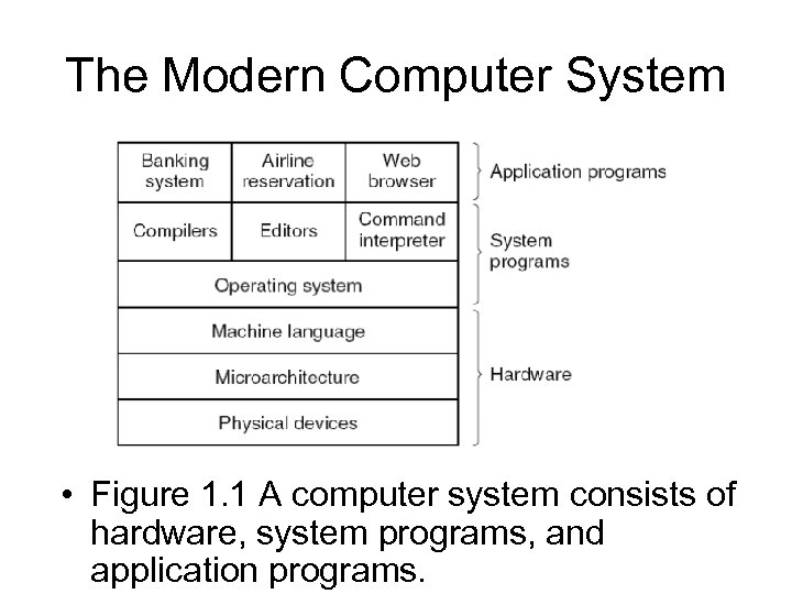 The Modern Computer System • Figure 1. 1 A computer system consists of hardware,