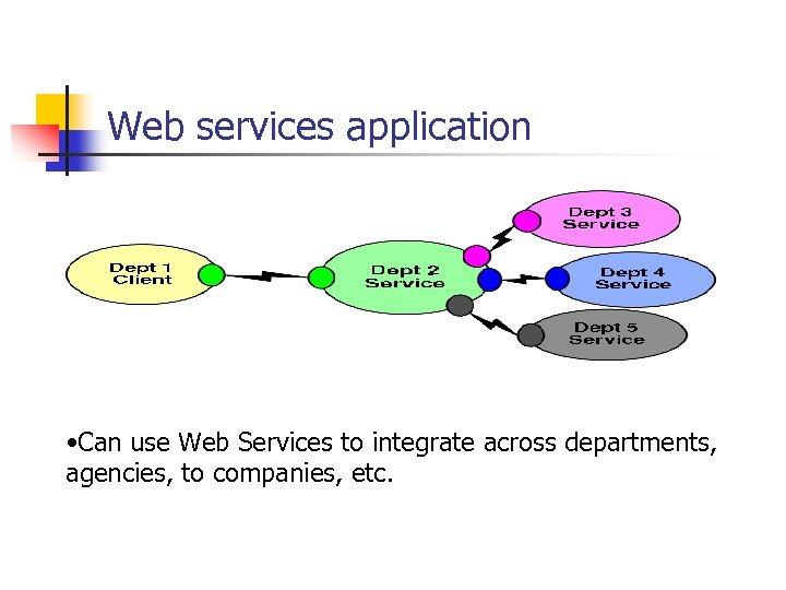 Web services application • Can use Web Services to integrate across departments, agencies, to
