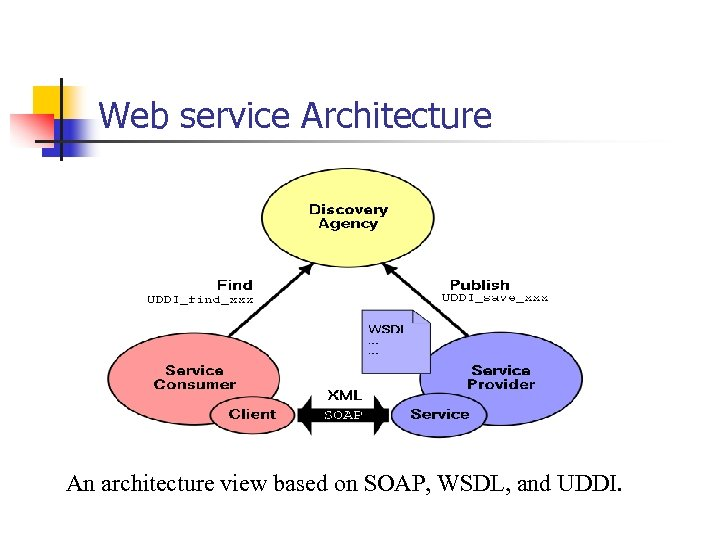 Web service Architecture An architecture view based on SOAP, WSDL, and UDDI.