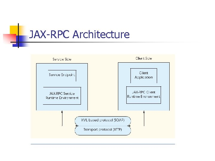 JAX-RPC Architecture