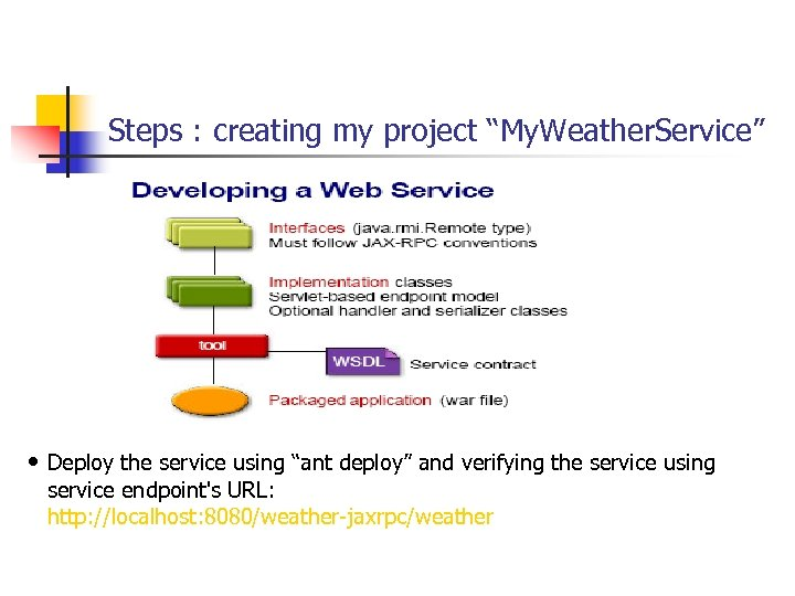 "Steps : creating my project ""My. Weather. Service"" • Deploy the service using ""ant"