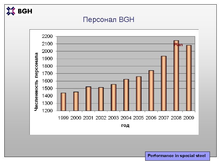 Персонал BGH Plan Performance in special steel