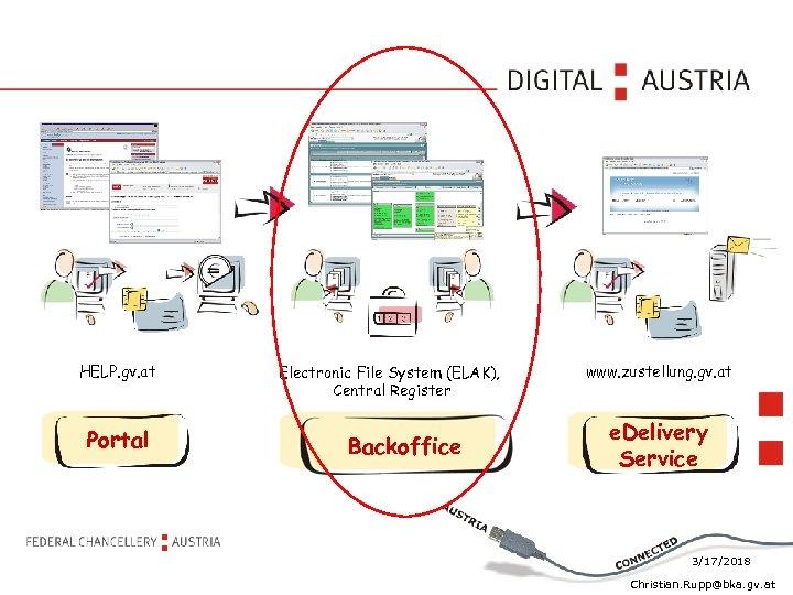 HELP. gv. at Portal Electronic File System (ELAK), Central Register Backoffice www. zustellung. gv.