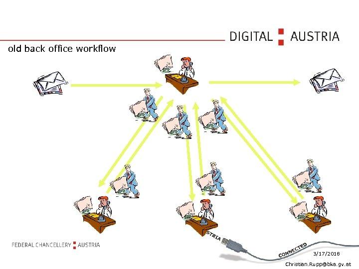 old back office workflow 3/17/2018 Christian. Rupp@bka. gv. at