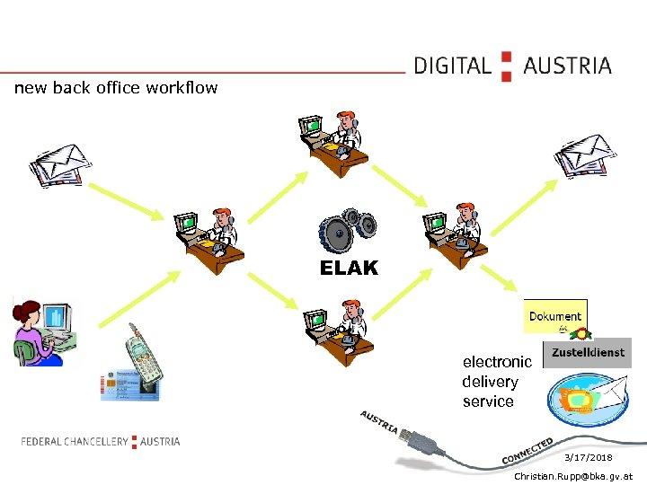 new back office workflow ELAK electronic delivery service 3/17/2018 Christian. Rupp@bka. gv. at