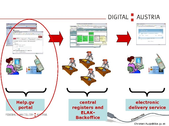 Help. gv portal central registers and ELAKBackoffice electronic delivery service Christian. Rupp@bka. gv. at