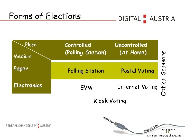 Place Medium Paper Electronics Controlled (Polling Station) Uncontrolled (At Home) Polling Station Postal Voting