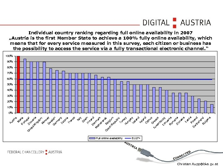 """Individual country ranking regarding full online availability in 2007 """"Austria is the first Member"""