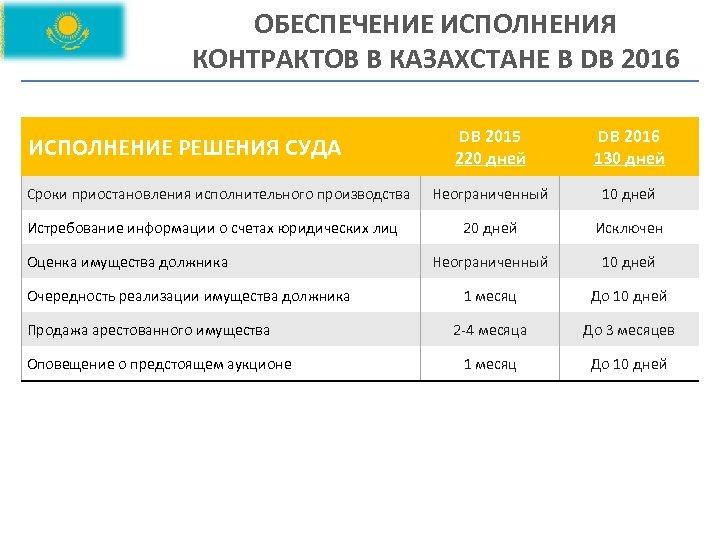 ОБЕСПЕЧЕНИЕ ИСПОЛНЕНИЯ КОНТРАКТОВ В КАЗАХСТАНЕ В DB 2016 ИСПОЛНЕНИЕ РЕШЕНИЯ СУДА Сроки приостановления исполнительного
