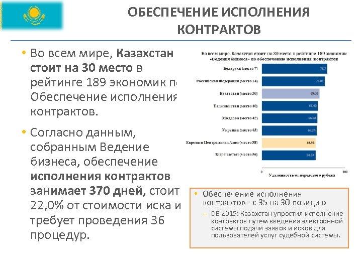 ОБЕСПЕЧЕНИЕ ИСПОЛНЕНИЯ КОНТРАКТОВ • Во всем мире, Казахстан стоит на 30 место в рейтинге