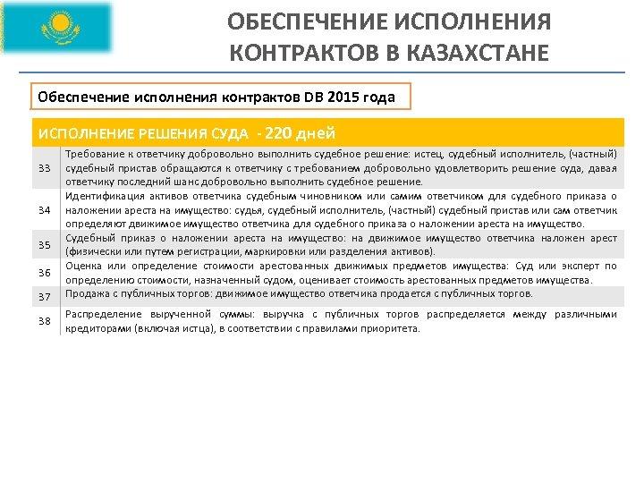 ОБЕСПЕЧЕНИЕ ИСПОЛНЕНИЯ КОНТРАКТОВ В КАЗАХСТАНЕ Обеспечение исполнения контрактов DB 2015 года ИСПОЛНЕНИЕ РЕШЕНИЯ СУДА