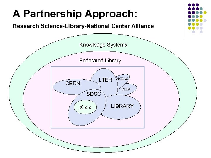 A Partnership Approach: Research Science-Library-National Center Alliance Knowledge Systems Federated Library LTER CERN SDSC